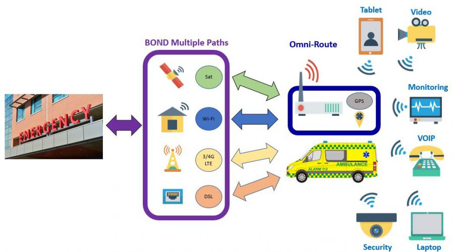Example SDWAN bonding with OMNI devices