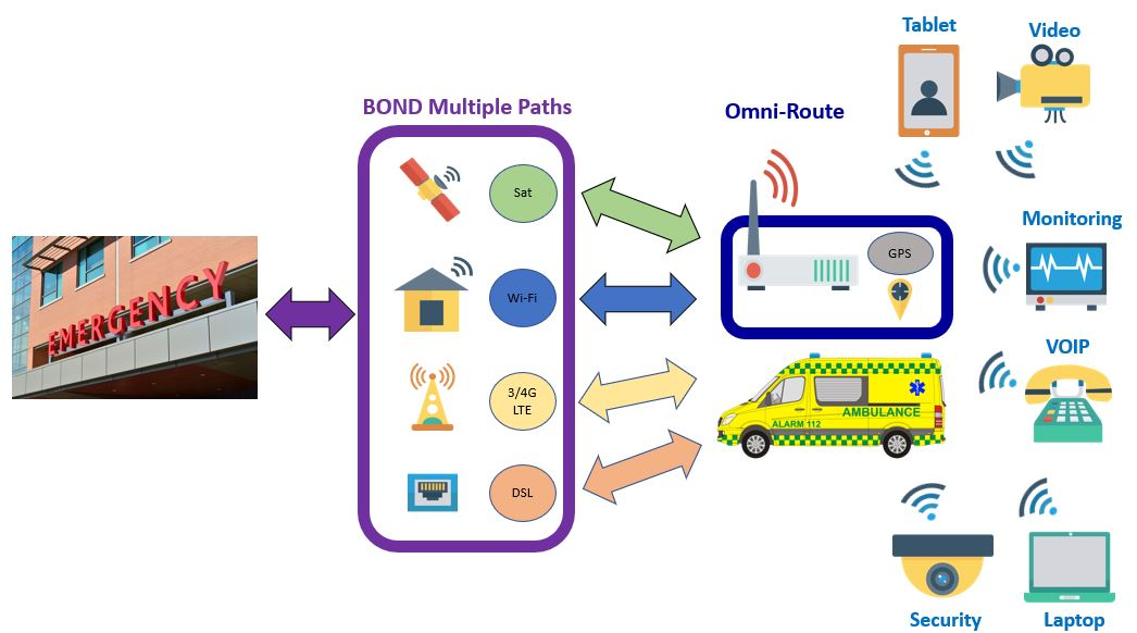 Omni-Route products overview