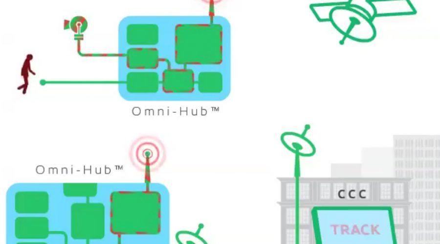 How OMNI-HUB® cluster works