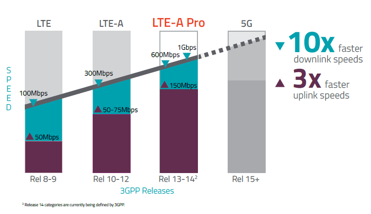 How LTE progress to 5G